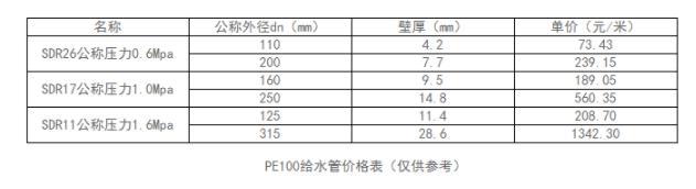 PE100给水管多少钱一米?PE给水管价格表